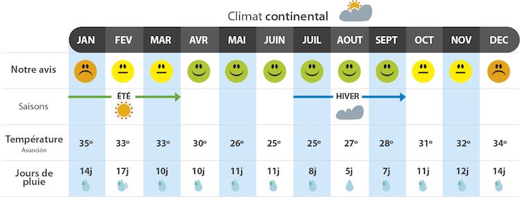 climat paraguay quand partir