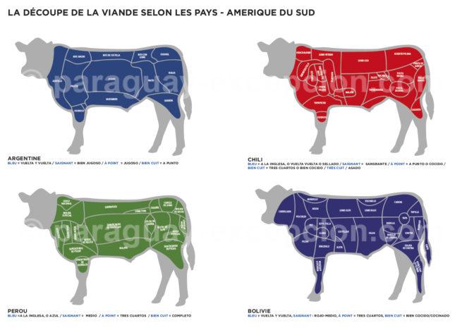 Découpe de la viande au Chili, Bolivie, Argentine et Pérou