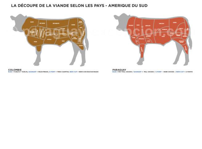 Découpes de viande au Paraguay et en Colombie